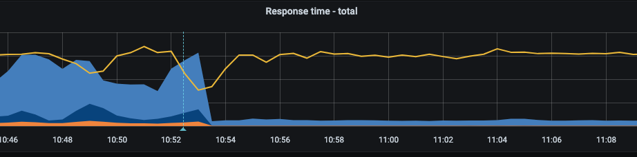 График response time обращения к сервису аутентификации