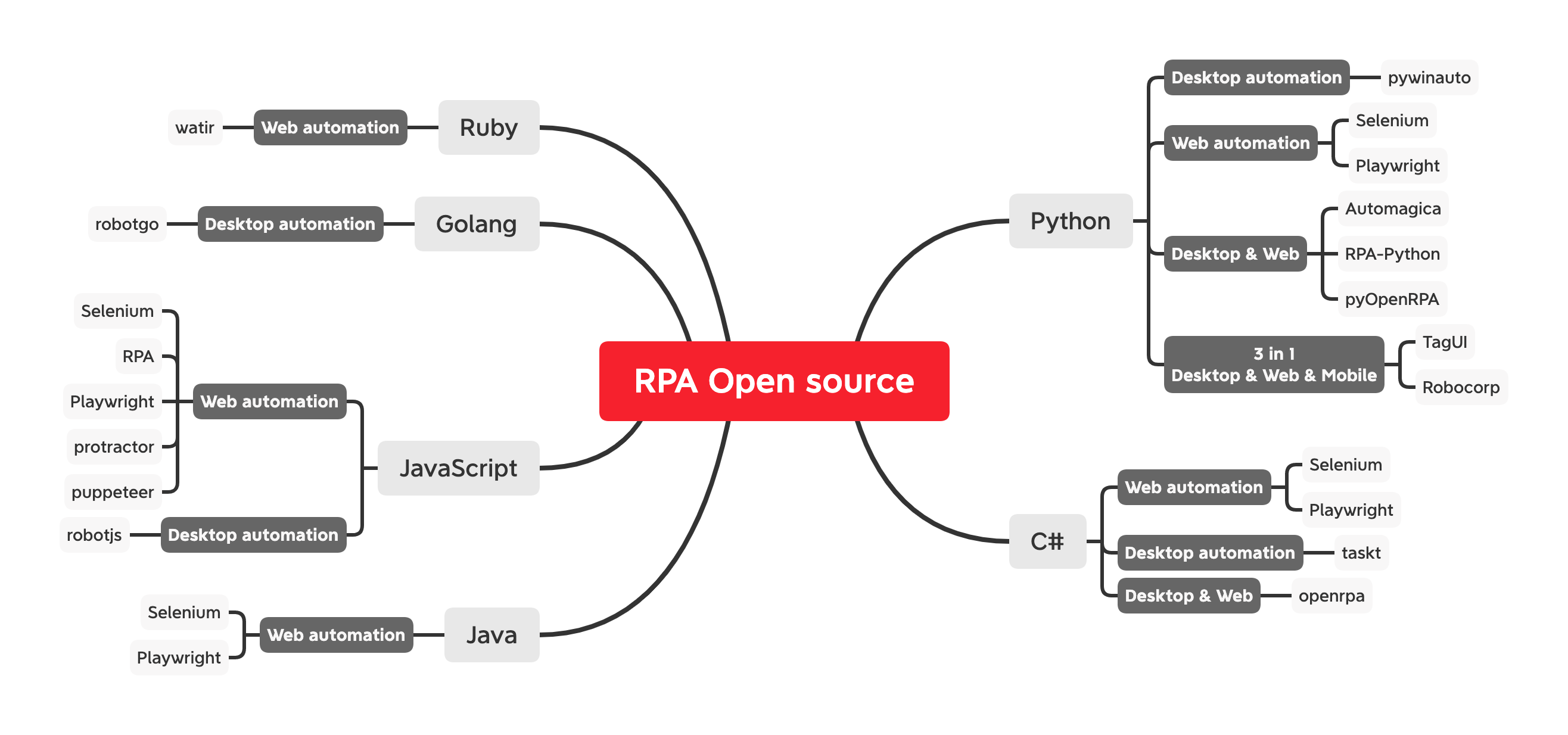 RPA open source