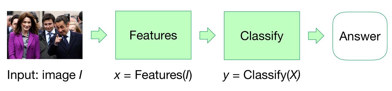 Условная схема решения задачи классификации