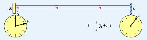 Синхронизация Эйнштейна. Время t' вторых часов определяется таким образом, чтобы оно равнялось половине времени, за которое свет проходит расстояние 2*AB