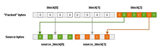 Схема получения исходных байтов в режиме 4