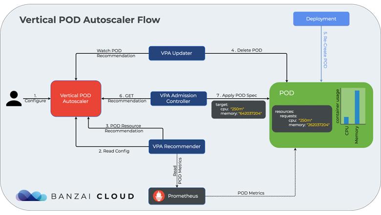 Схема работы Kubernetes VPA от Banzai Cloud