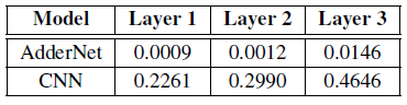l2-меры градиентов в LeNet-5-BN
