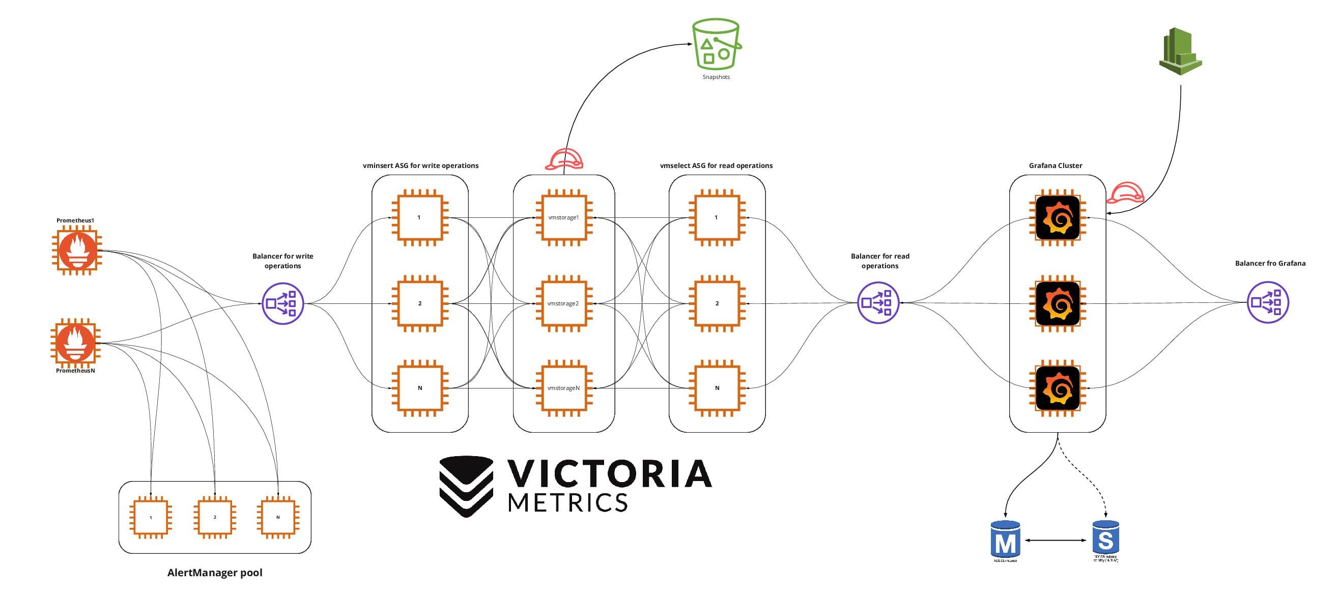 Перевод Prometheus и VictoriaMetrics отказоустойчивая инфраструктура для хранения метрик