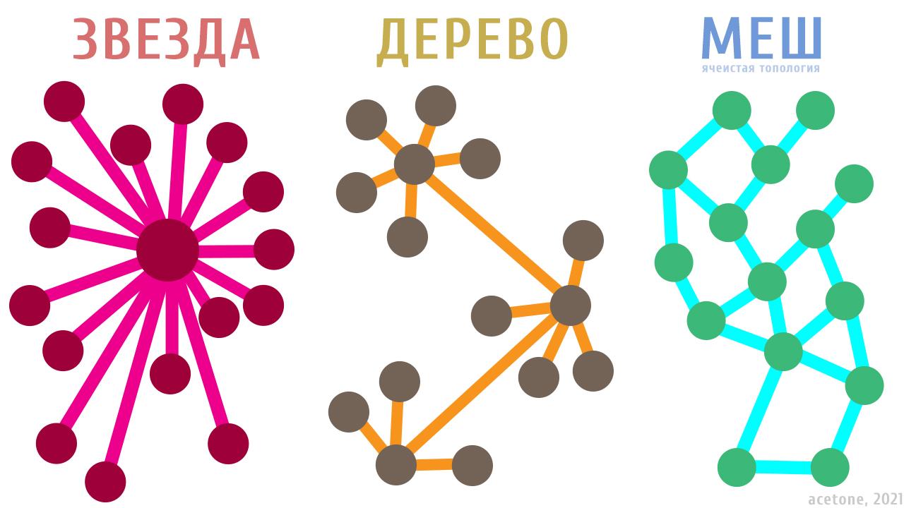 Yggdrasil Network Заря бытовых меш-сетей, или Интернет будущего