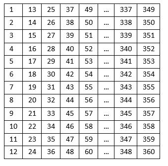 Рисунок 3 Сохранение входных данных в виде матрицы