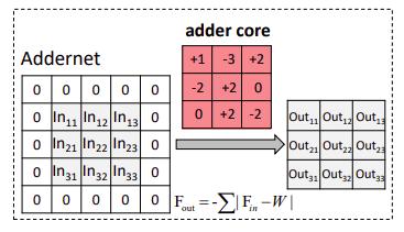 Свертка AdderNet с использованием сложения, без умножения