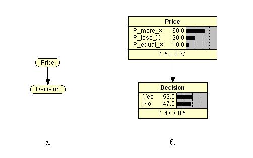 Рис. 1. Граф (а) и диаграммы вероятностей (б)