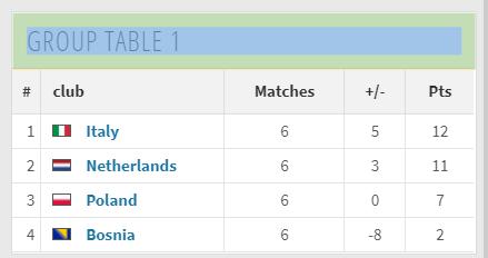 Scala + Selenium. Самый стремительный взлет в Лиги наций УЕФА? / Хабр