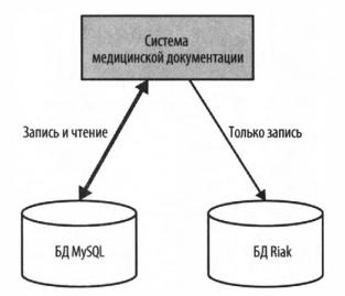 Рис. 6 - Приложение поддерживает обе базы данных в синхронизированном состоянии, но одну использует только для чтения