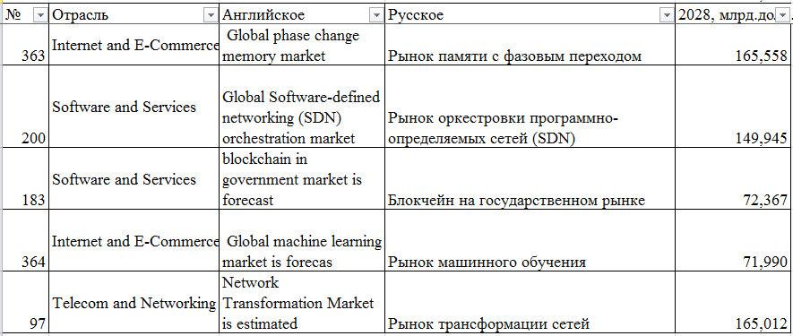 Рис. 4. Пятерка наиболее динамичных направлений в IT-отрасли. (принцип отбора следующий: отбирались те направления, которые обогнали наибольшее количество соседних направлений по капиталоемкости).