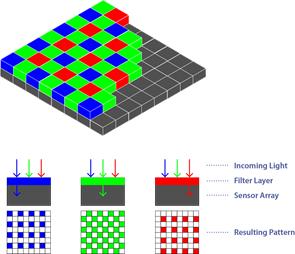 Построение цветного изображения из пикселей красного, синего и зеленого цветов