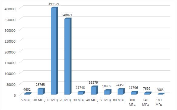Распределение тактовой частоты микроконтроллеров