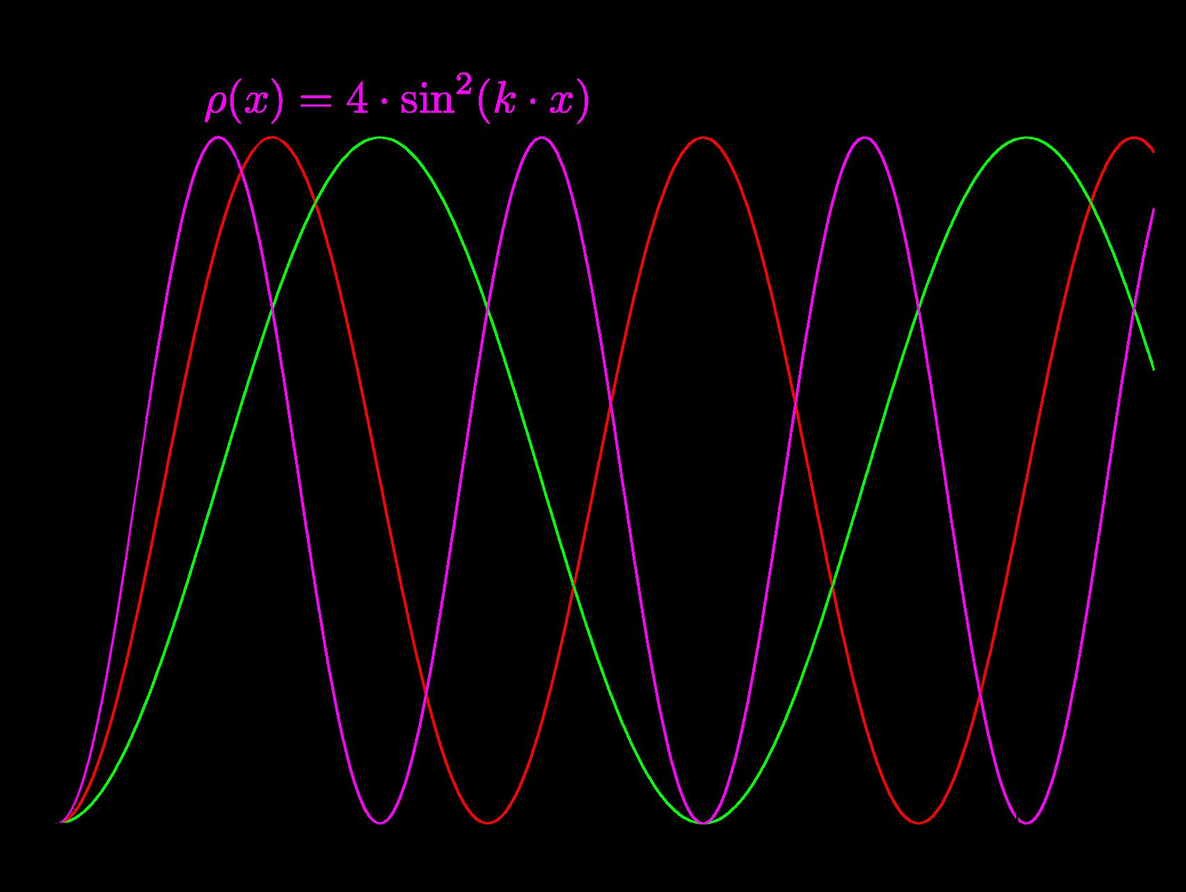 Черная кривая - плотность вероятности для некоего среднего значения импульса.