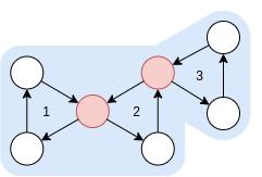 связаны циклы 1 и 2, 2 и 3
