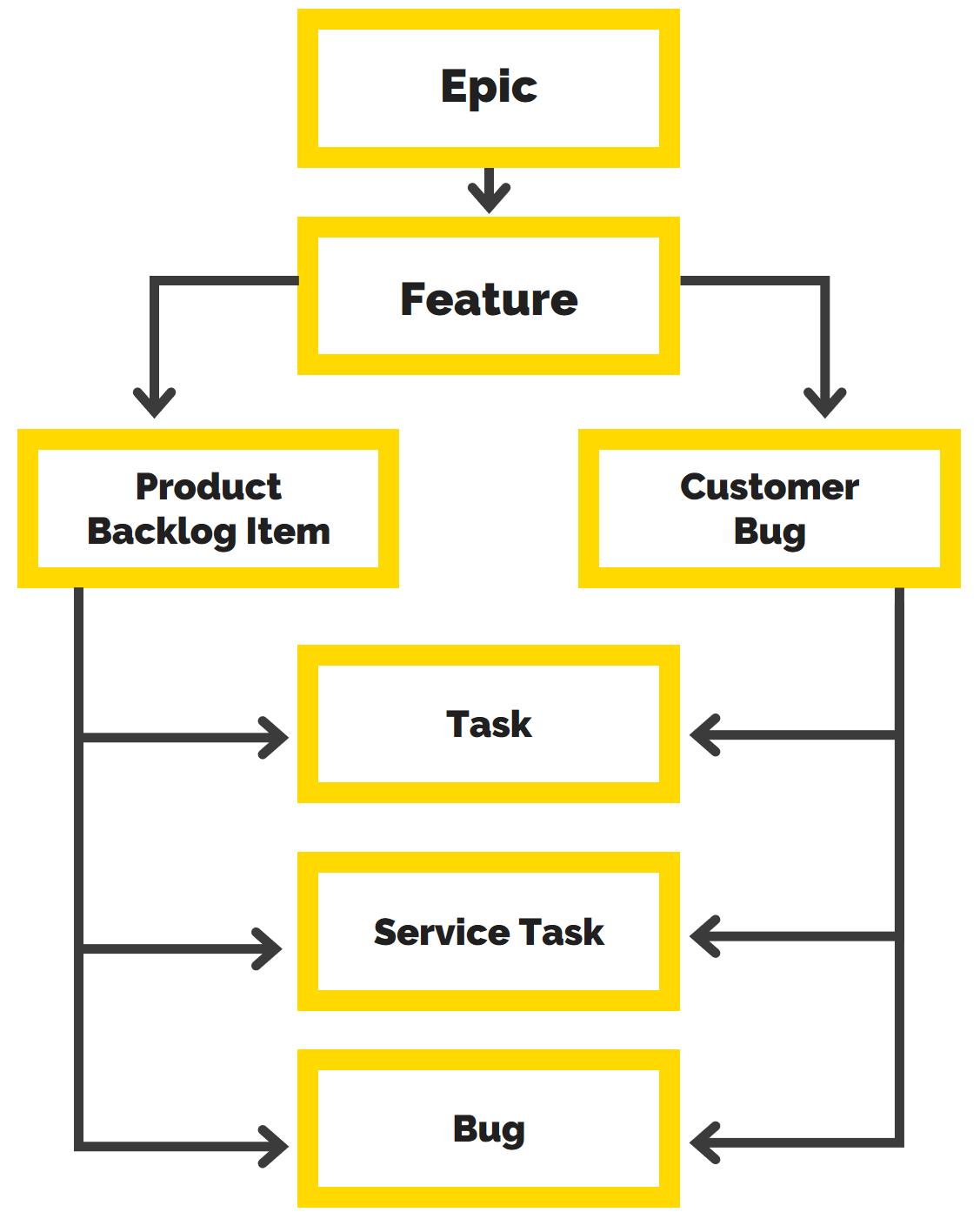 Практика создания единого шаблона проектов на базе Azure DevOps (TFS)