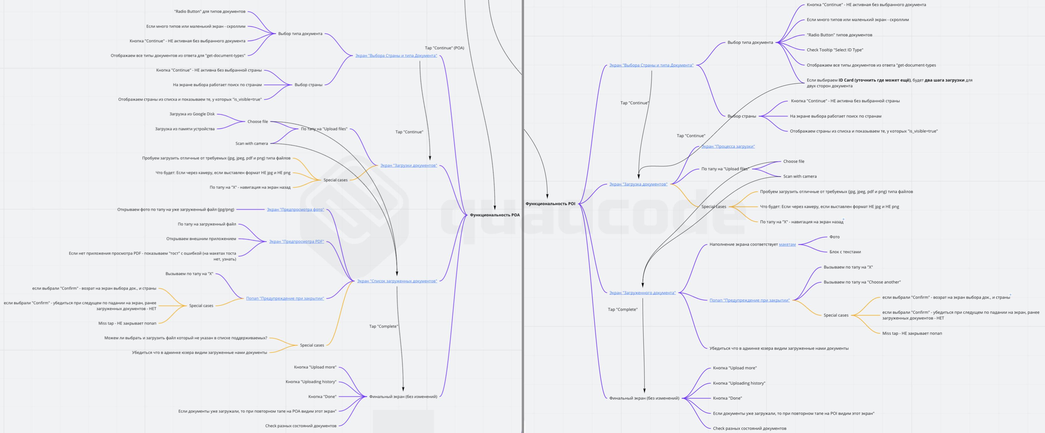 """Категории """"Функциональность POA"""" и """"Функциональность POI"""". Этот скрин и скрины далее, сделаны в сервисе Miro. О самом сервисе будет отдельный абзац ниже."""