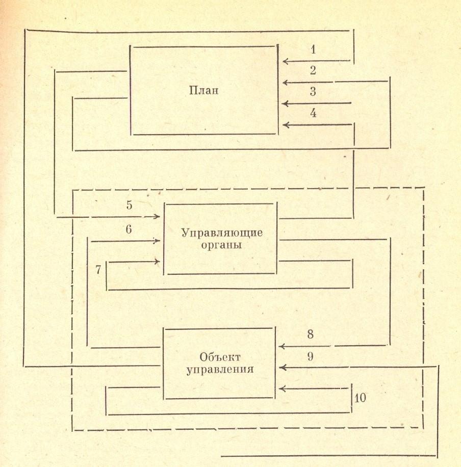 Рисунок 3 – План и его связи с частями объекта