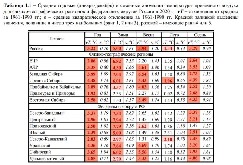 Картинка температурных аномалий 2020 года в России по сравнению с предыдущими десятилетиями. Данные Росгидромета.