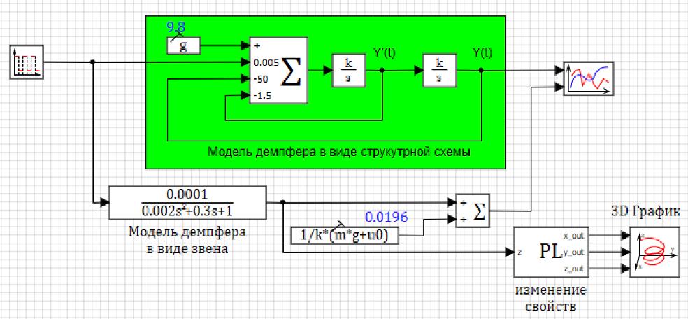 Рисунок 3.4.15 Схема демпфера с изменения свойств блока