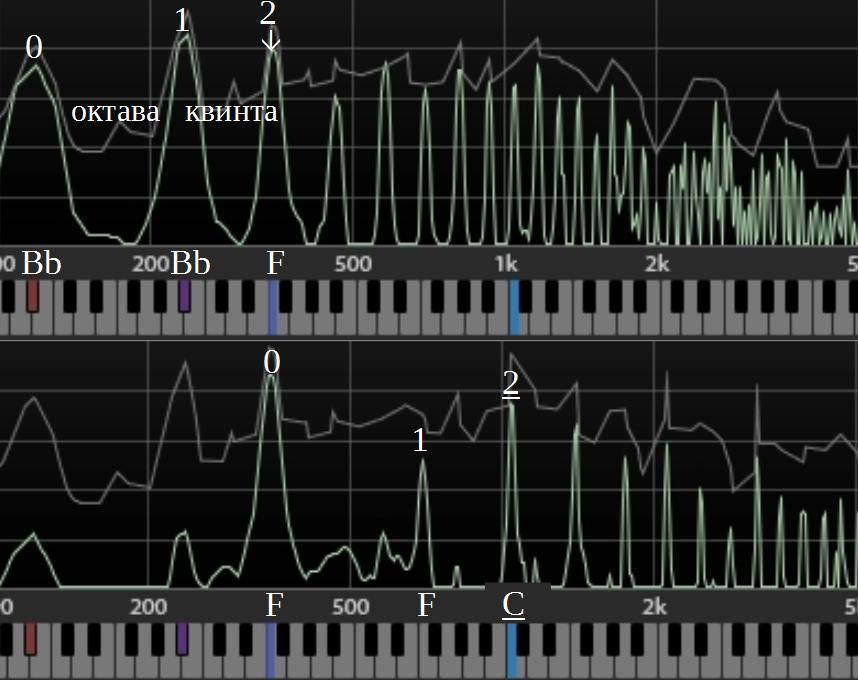 После взятия квинты от Bb, звука F, возникает новый звук C как квинта от квинты