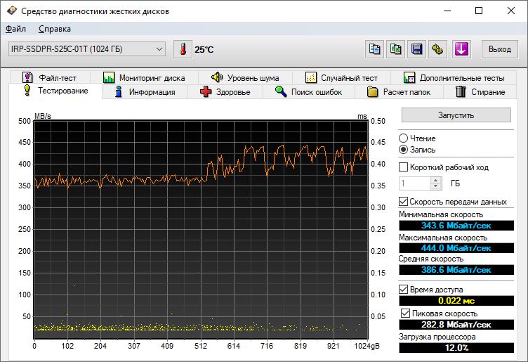 GOODRAM IRDM Pro gen.2: показания HD Tune Pro 4.60 (запись)