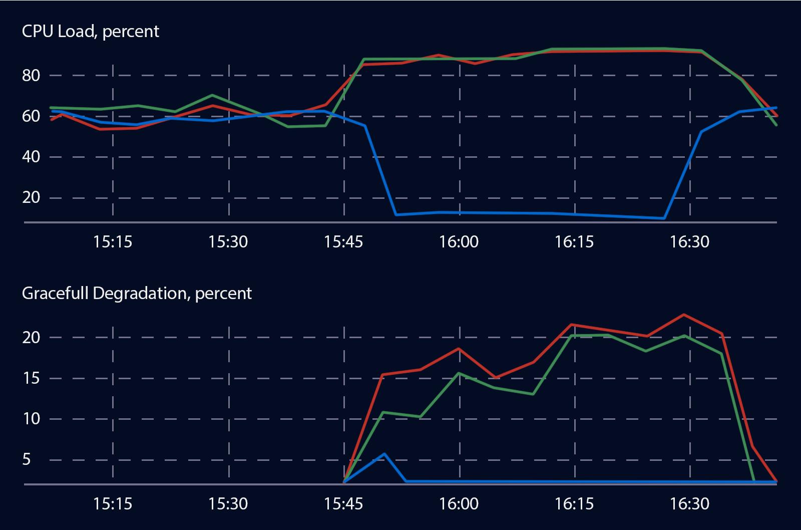 Повышение нагрузки при выключении ДЦ. Линии на верхнем графике показывают загрузку CPU в отдельных ДЦ. Нагрузка выросла с 82% до 98%. Нижний график показывает процент срезанных документов.