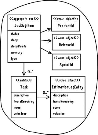 Рис. 2. BacklogItem содержит связи с другими агрегатами за пределами своей границы с помощью идентификаторов.