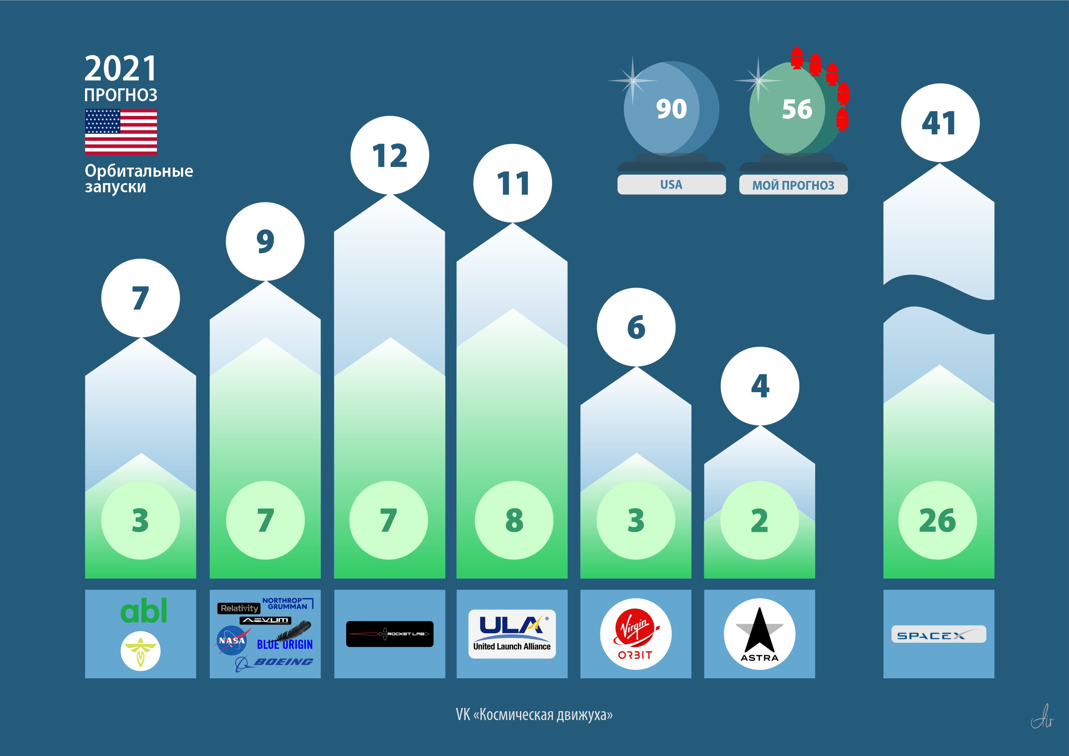 Ожидания и мой прогноз орбитальных запусков от США на 2021год. Методика зачета запусков по странам от Wiki «2021_in_spaceflight». В статистику включены запуски Rocket Lab.