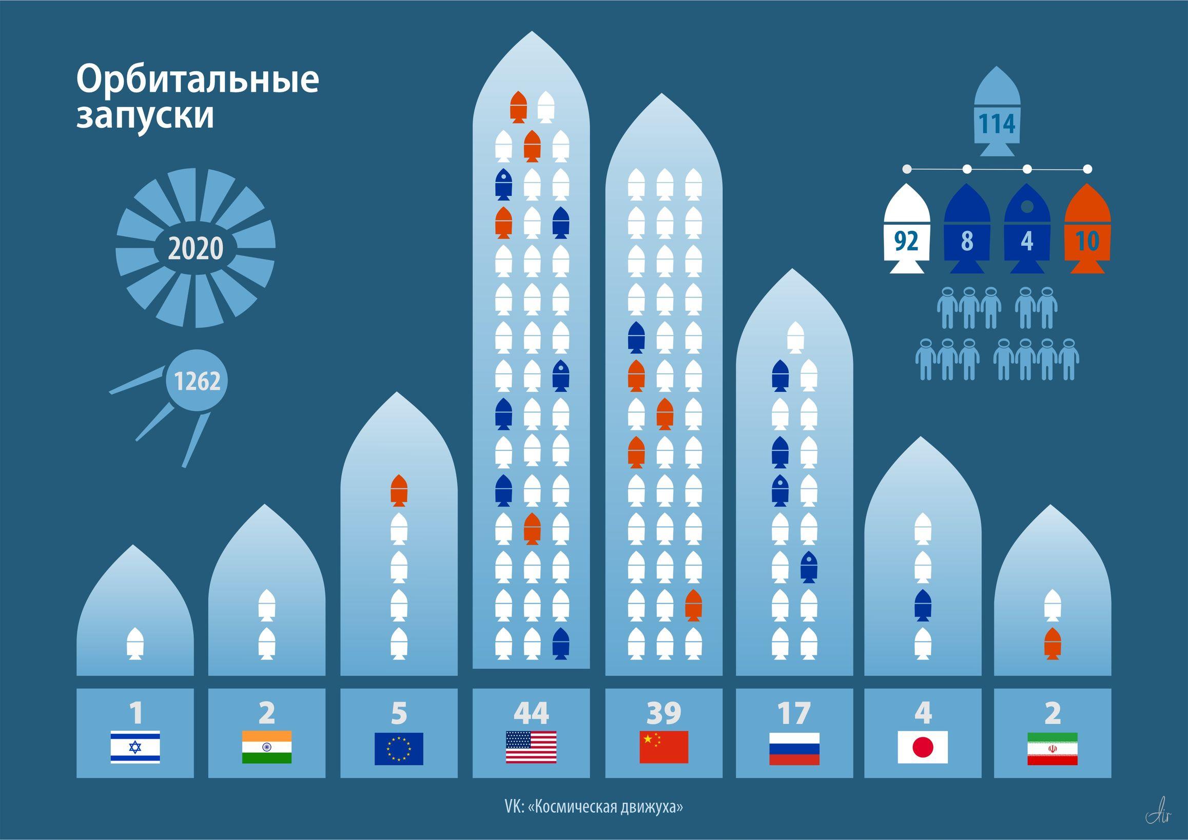 Итоги пусковых программ по странам за 2020 год.