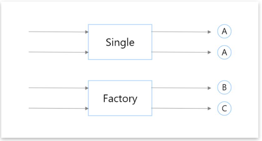 Одиночный объект(single). Фабрика объектов(factory)