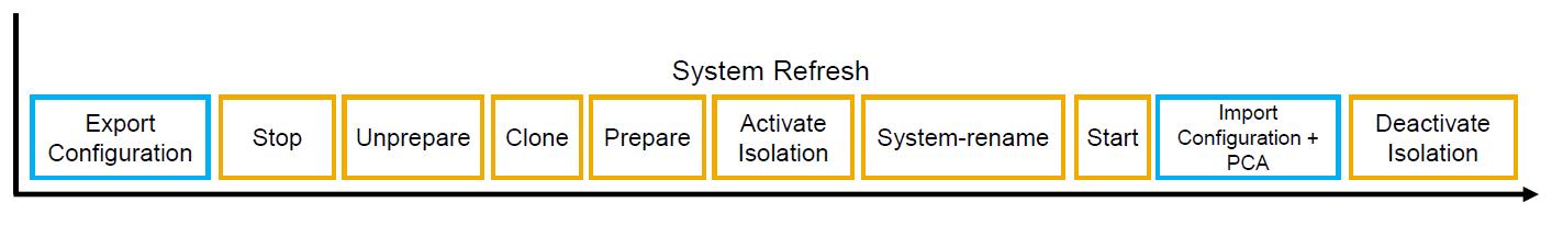 Дорожная карта для System Refresh в LaMa