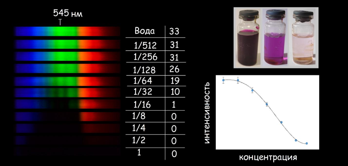 Опыты по определению концентраций растворов KMnO4
