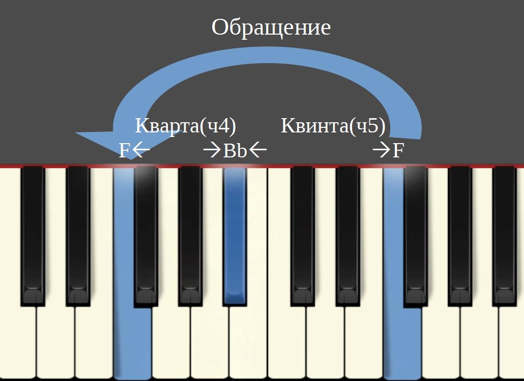 Получение обращения интервала путём октавного переноса звука