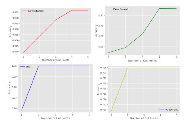 Рисунок 4. Точность тестирования DNDT для увеличения числа точек разреза (сложность модели).
