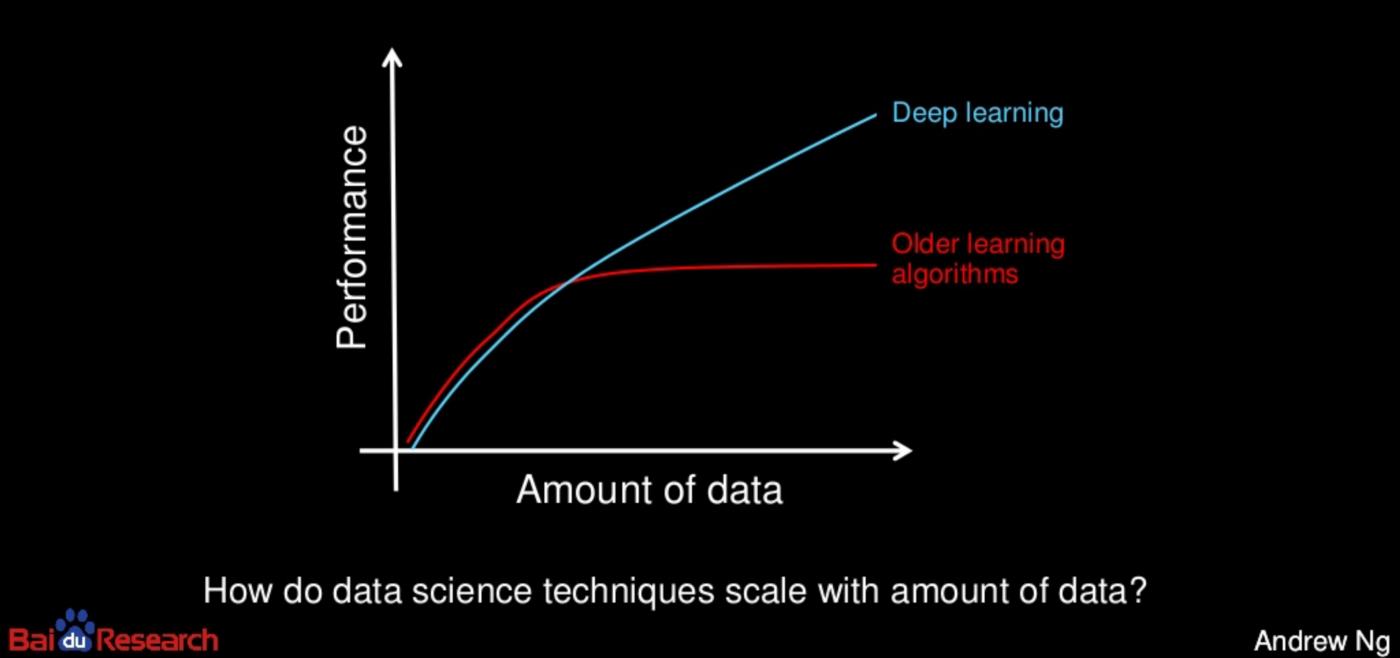 Производительность методов аналитики в зависимости от объёма данных. От Эндрю Ына