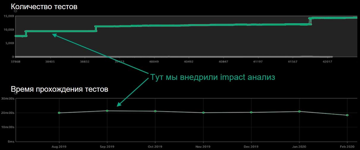 Графики тестовых прогонов после Impact-анализа