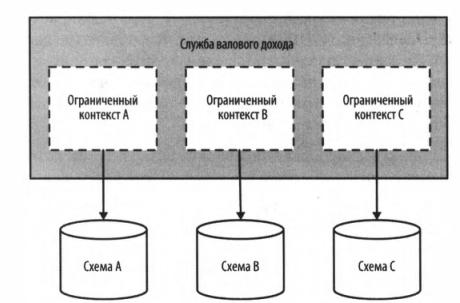 Рис. 1 - Каждый ограниченный контекст в службе валового дохода имел свою собственную отдельную схему базы данных, допускающую разложение в дальнейшем.