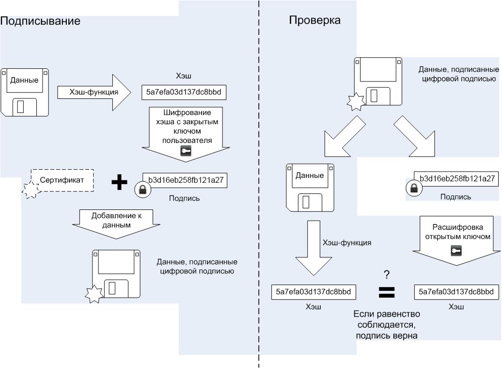 Подробная схема с применением хэш-функции