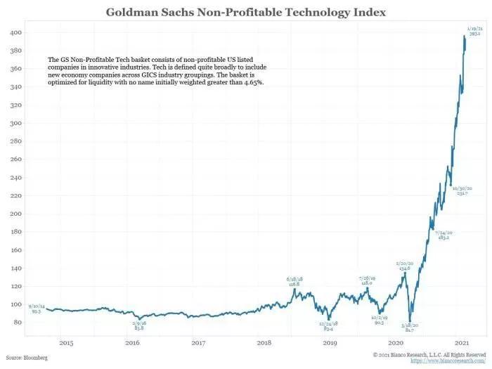 Индекс убыточных технологических компаний США