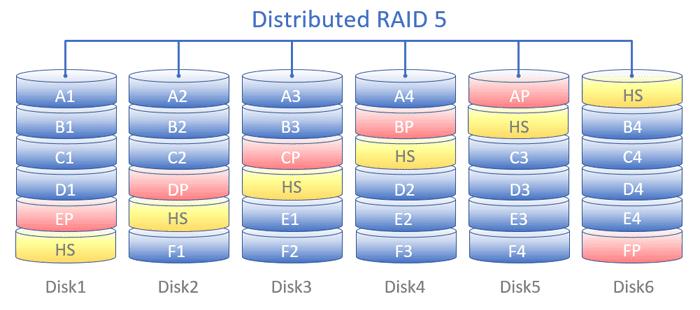 Распределение блоков данных по дискам при использовании Distributed RAID (DRAID) в режиме RAID-5.