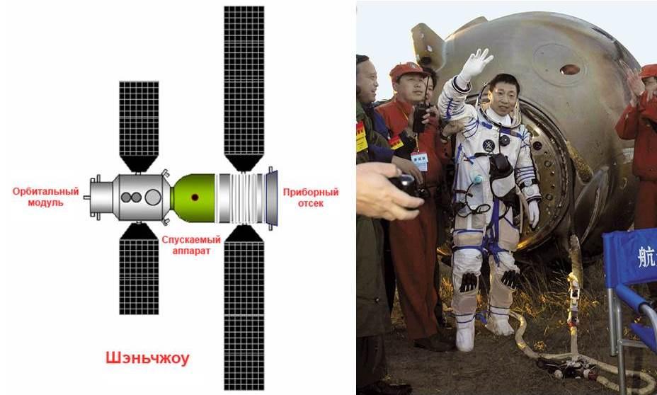 """Схема """"Шэньчжоу-5"""" и Ян Ливэй после успешного возвращения. Источник: CAST"""