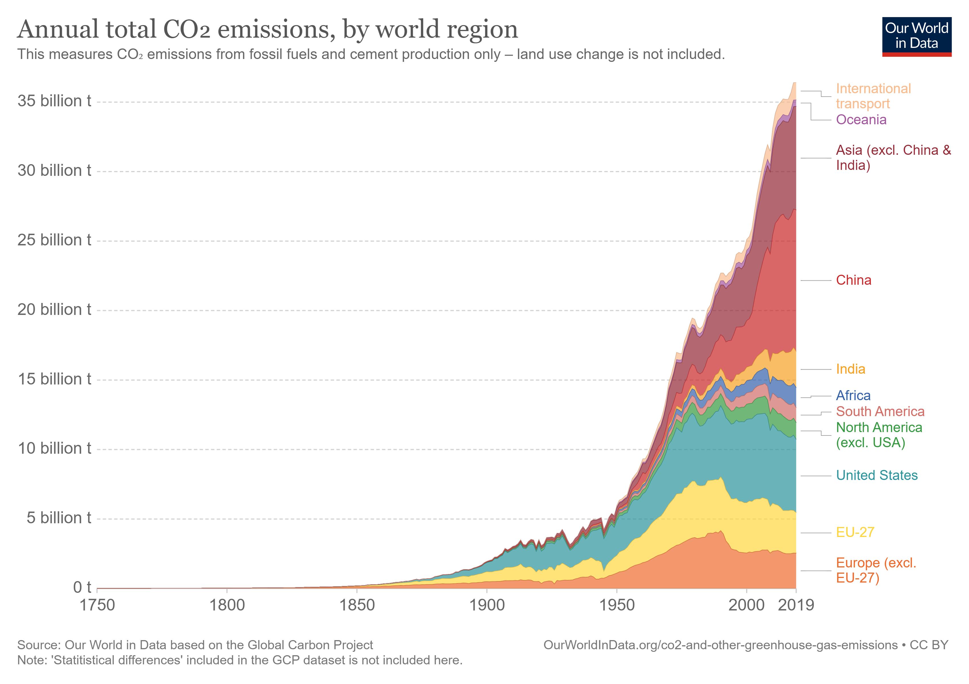 Объем годовой эмиссии CO2