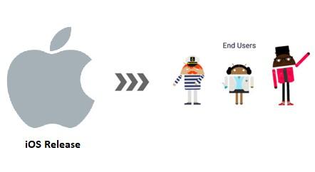 Обновления в iOS