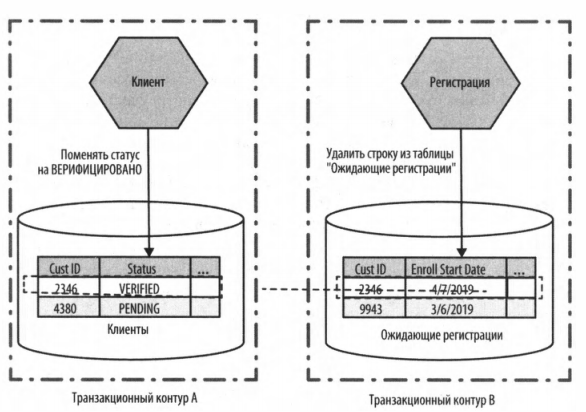 Рис. 6 – Изменения в рамках двух разных транзакций.