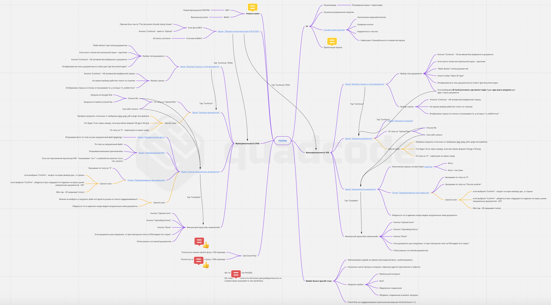 Итоговый вид Mind Map для функциональности POI/POA