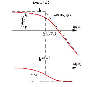 Рисунок 3.4.6 ЛАХ и ЛФЧХ апериодического звена 2-го порядка в граничном случае