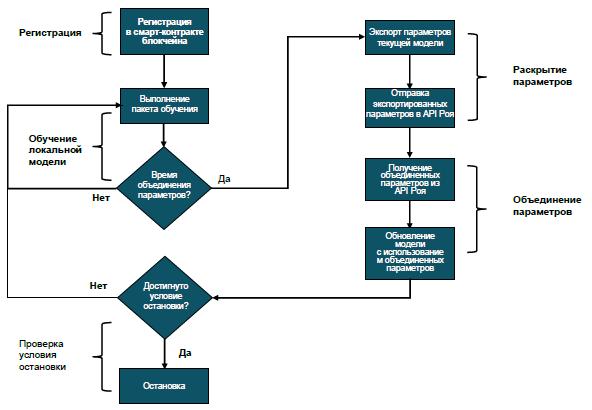 РИСУНОК 1. Этапы обучения модели