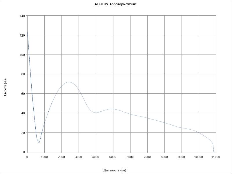 """Планирование AEOLUS в атмосфере Марса. Подобрать управление, одновременно гасящее параболическую скорость и переводящее нас в коридор высоты 20 км без """"отскока"""" не удалось, но дальность в 10860 км была реализована"""