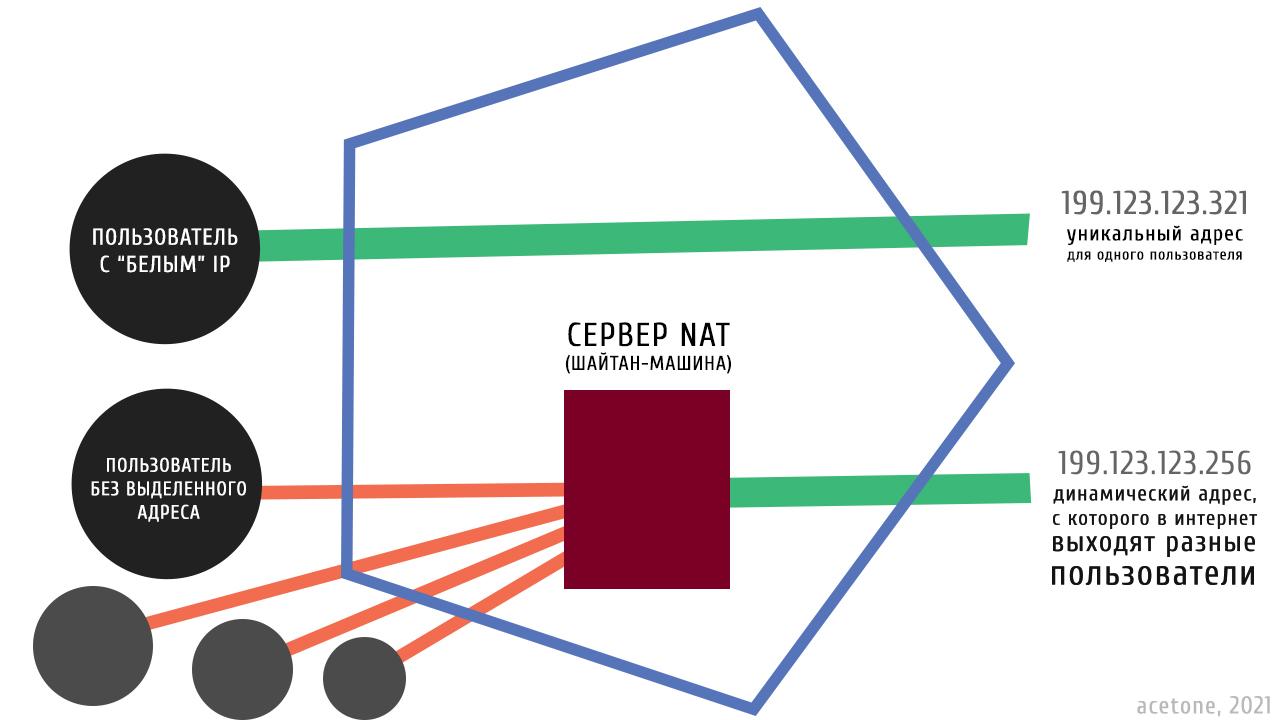 Разница между пользователем с выделенным IP и пользователем за NAT-ом